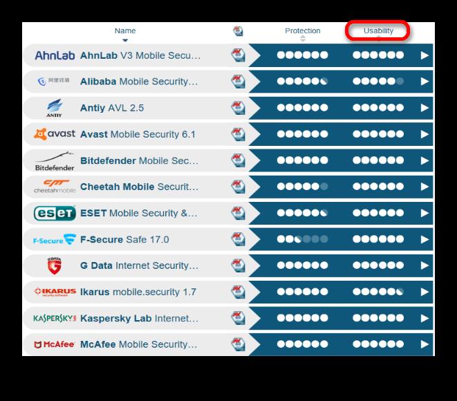 Рейтинг антивирусов на сайте AVTEST по юзабилити