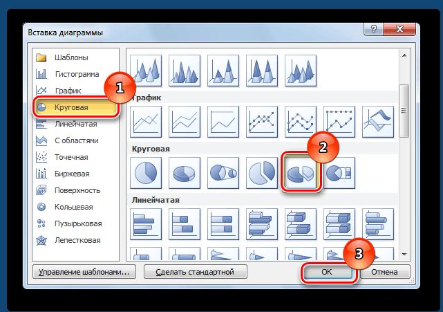 Окно вставки диаграммы в Ворд с обозначенной последовательностью действий