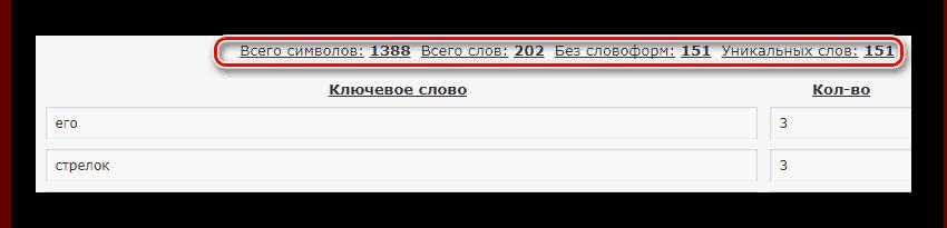 Результат проверки и анализа на simvoli.net